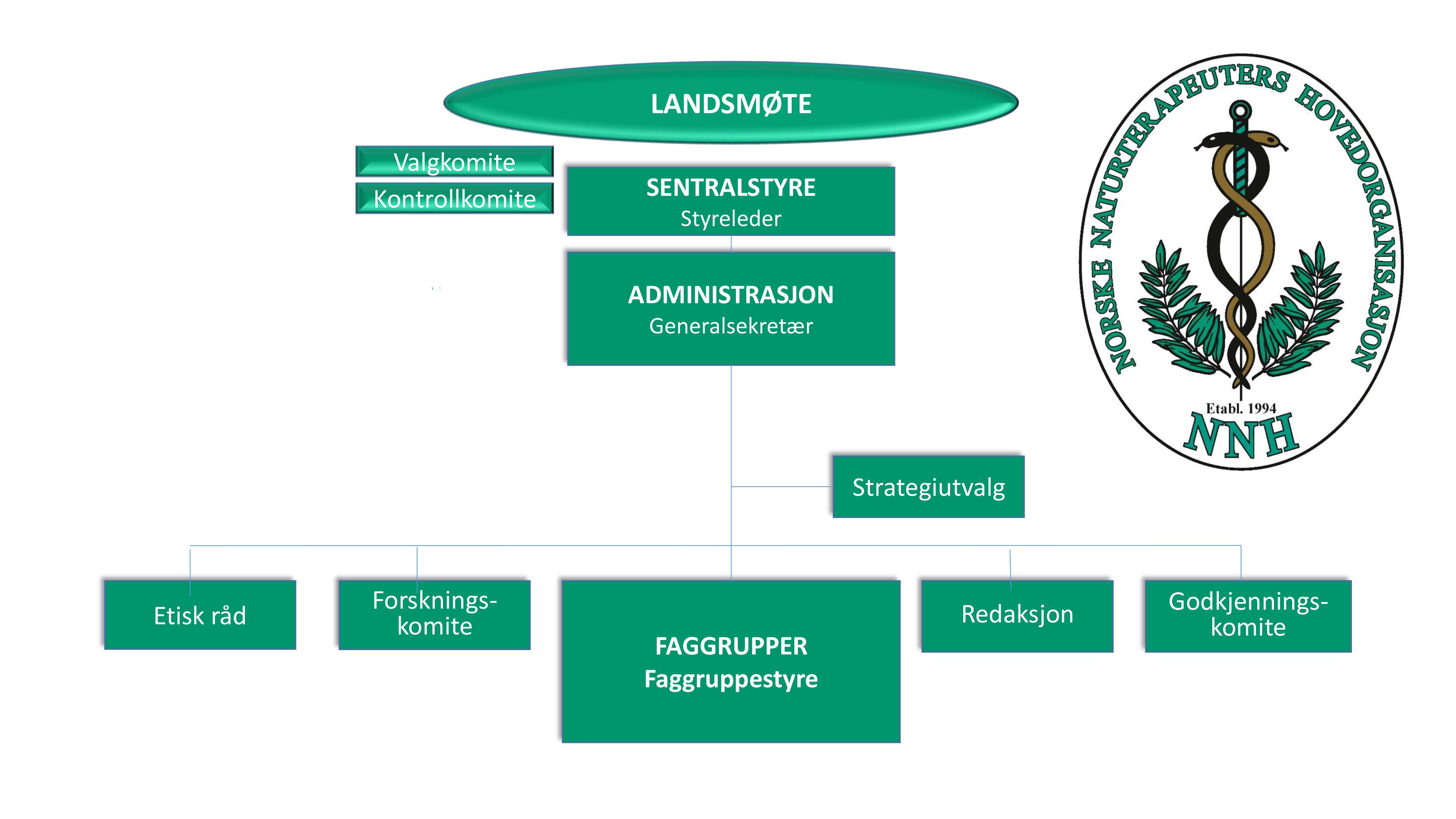NNHs organisasjonskart
