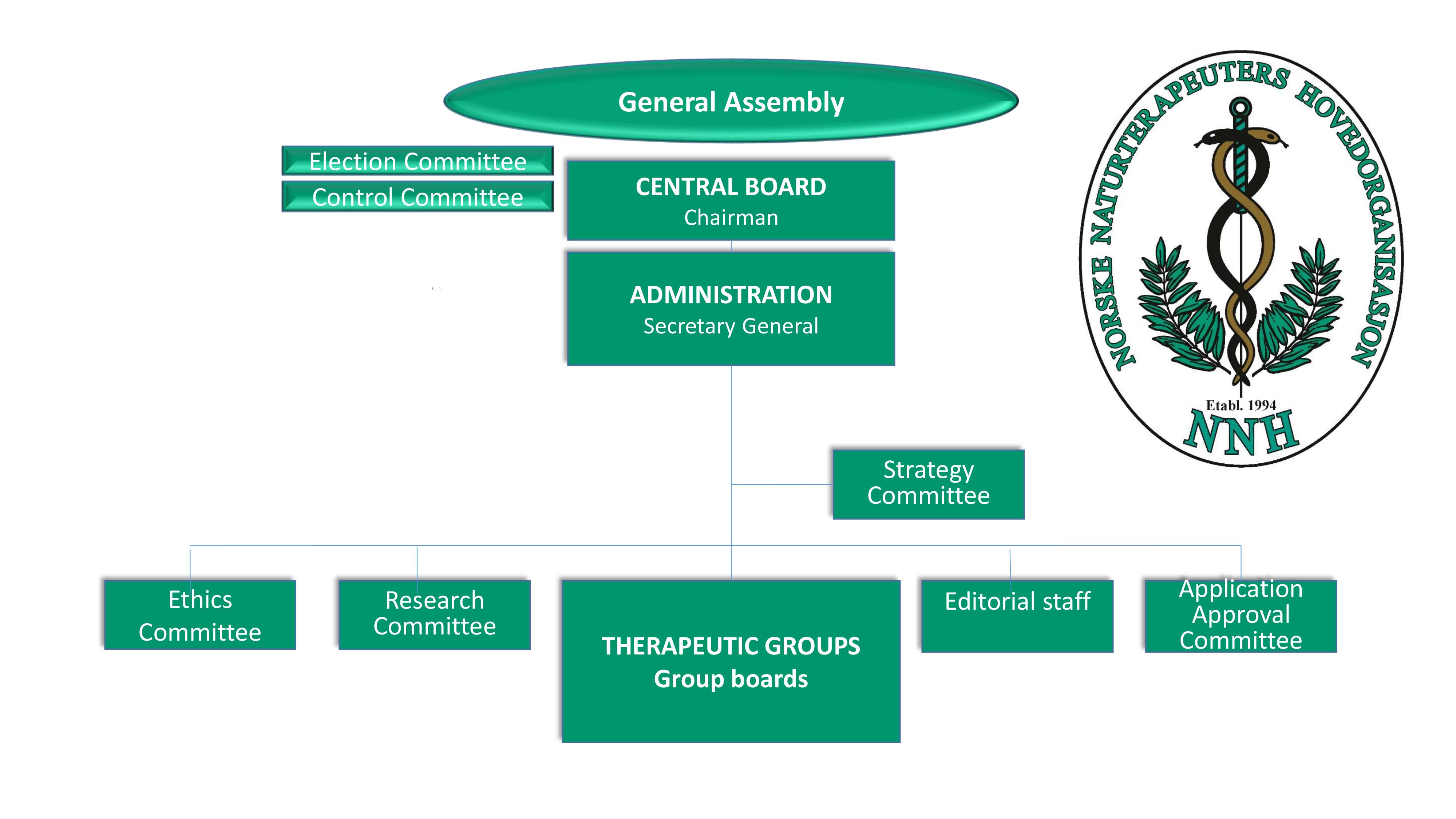 NNHs Organisation Structure