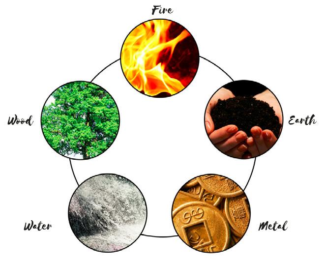 De fem elementene